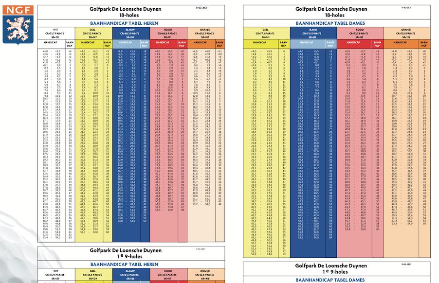 Handicap Tabel - Stableford punten